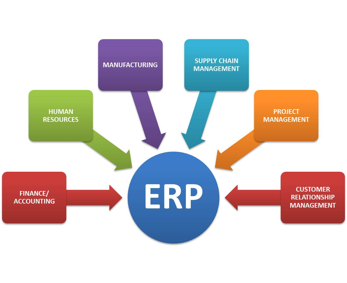 Erp Has 100s Of Users Across The Globe Including Usa